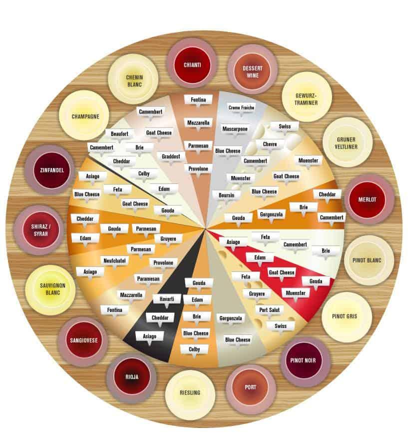Sūrių ir vynų derinimo lentelė. Puikus pagalbininkas - bulviukose.lt
