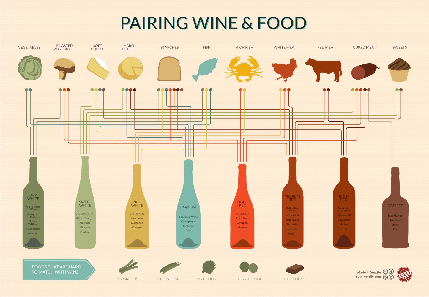 Vyno ir maisto derinimo lentelė - bulviukose.lt