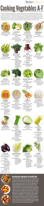 Daržovės ir jų gaminimo būdai bei laikai - bulviukose.lt