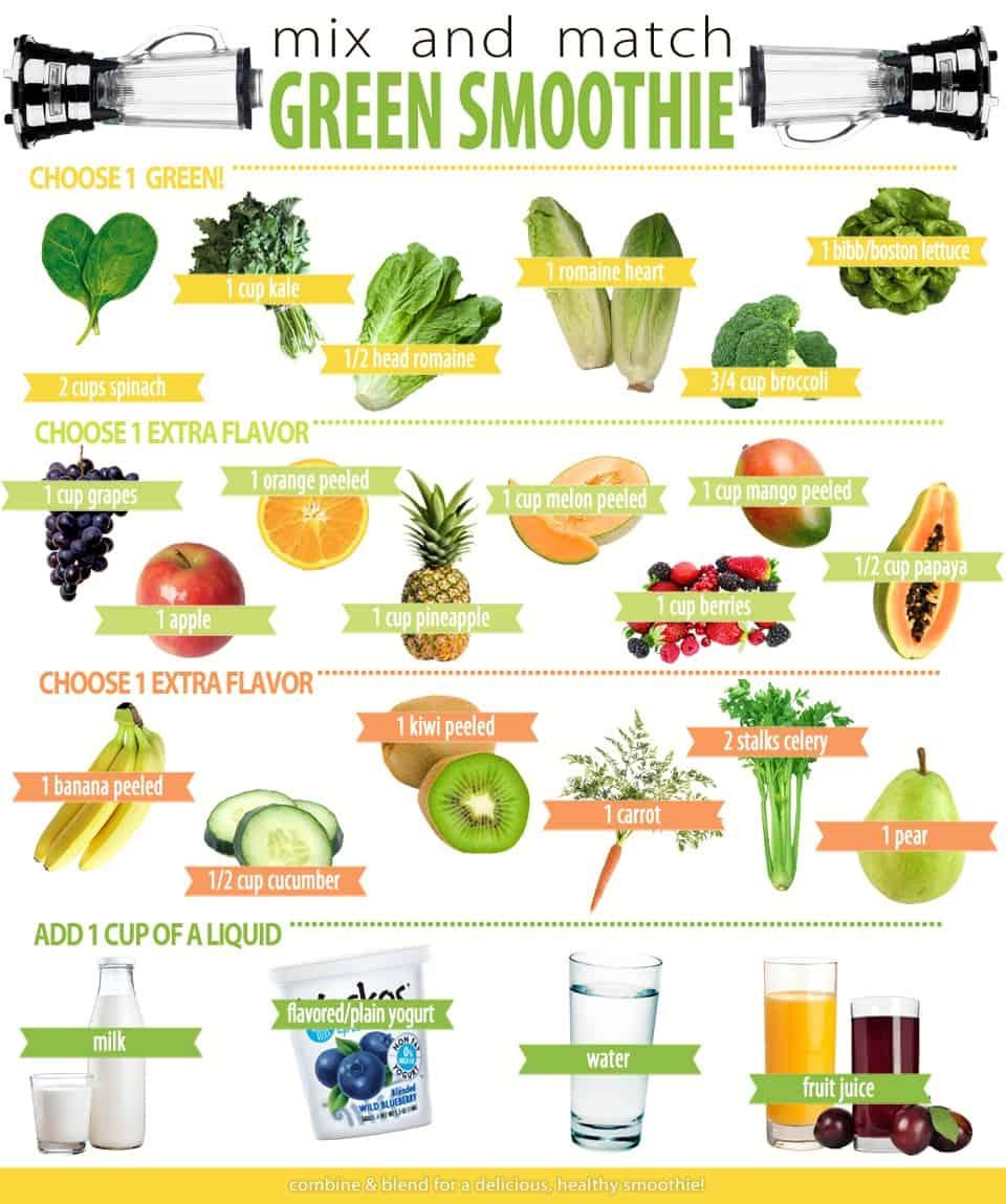 Žaliųjų kokteilių lentelės. Vitaminų šaltinis - bulviukose.lt